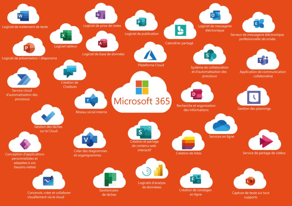 Ensemble des logiciels Microsoft 365